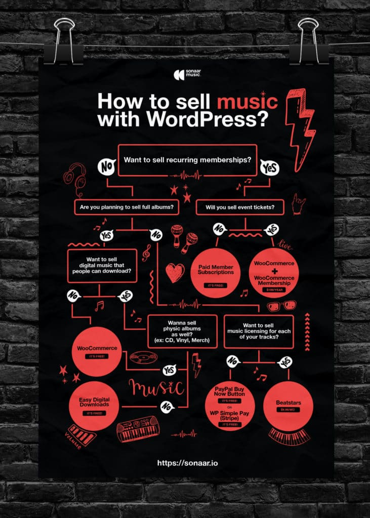How to sell Music with WordPress - Decisional Tree